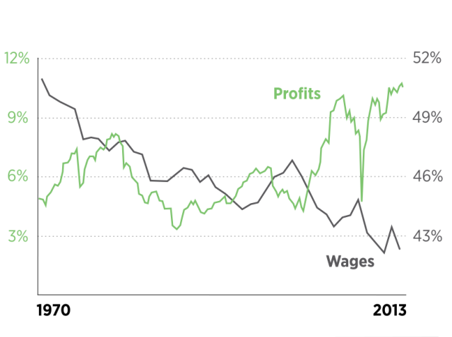 Profits_vs._wages__2_.0-1